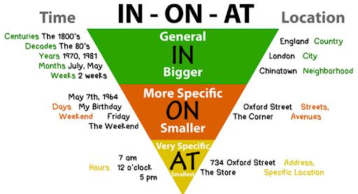 Cách sử dụng giới từ chỉ thời gian và vị trí trong tiếng Anh