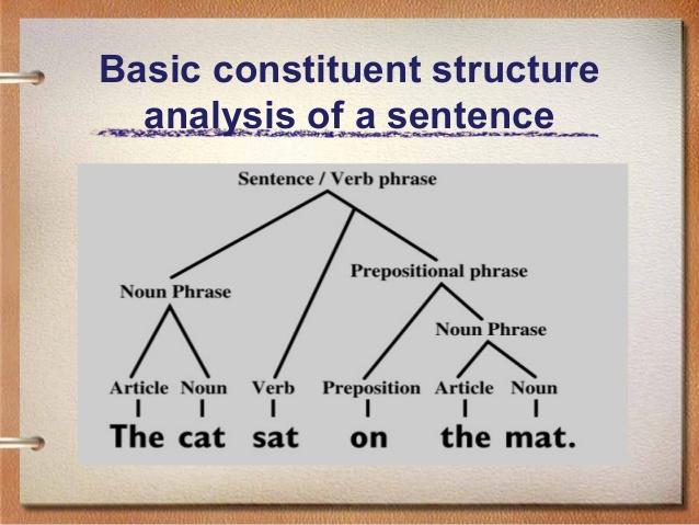 Hiểu rõ bản chất của các cấu trúc tiếng Anh để nhớ lâu